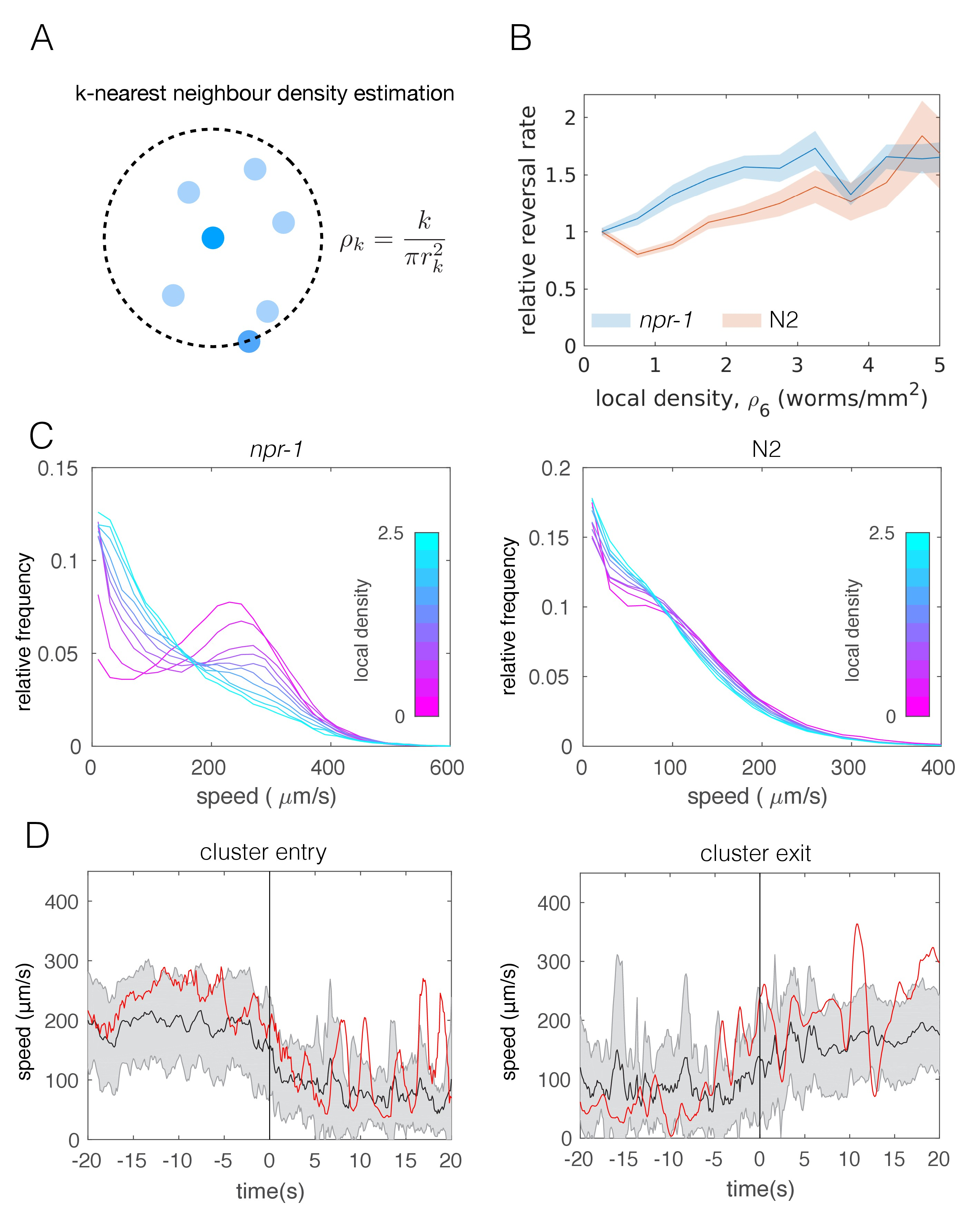 Shared Behavioral Mechanisms Underlie C Elegans Aggregation And Swarming Elife