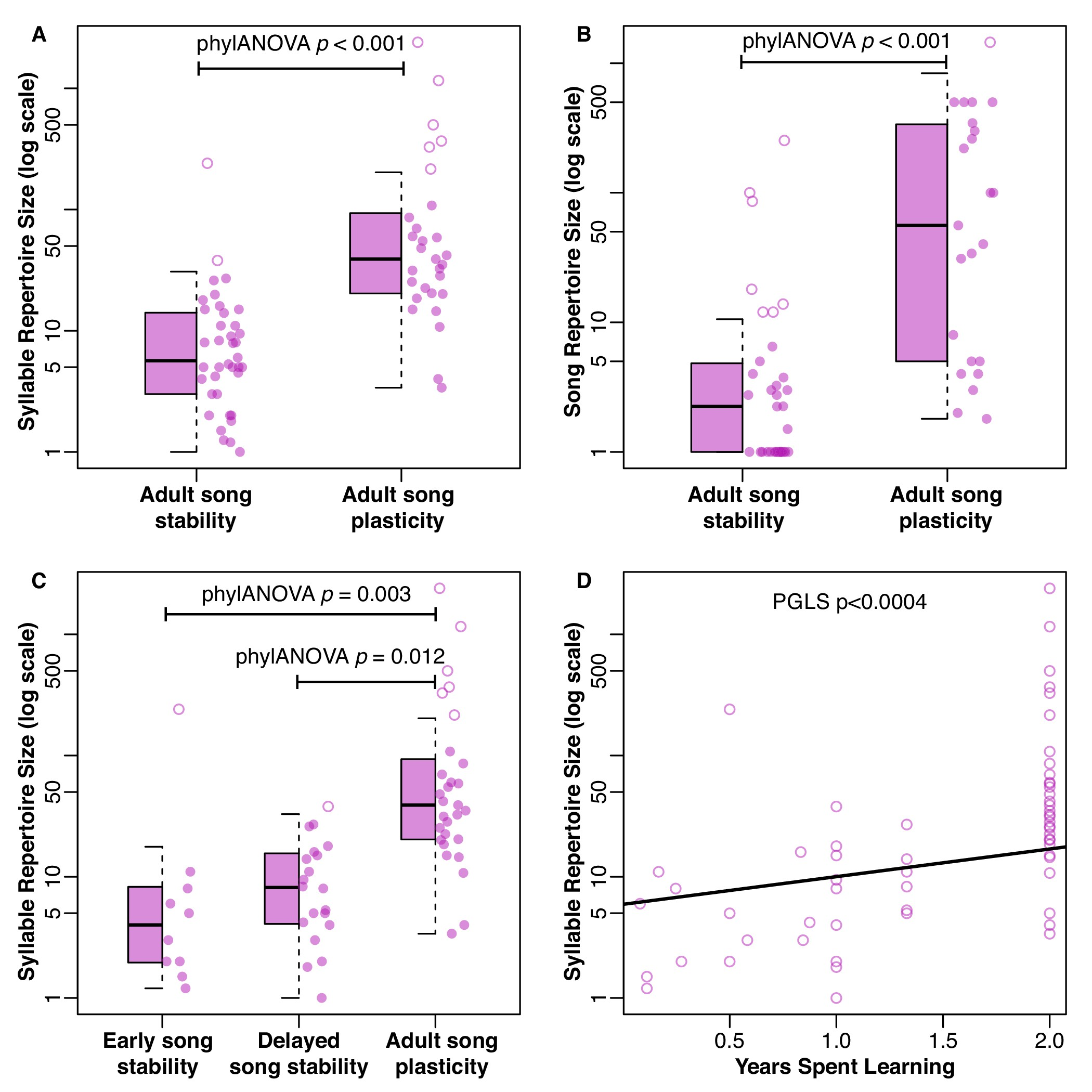 Correlated Evolution Between Repertoire Size And Song Plasticity Predicts That Sexual Selection On Song Promotes Open Ended Learning Elife