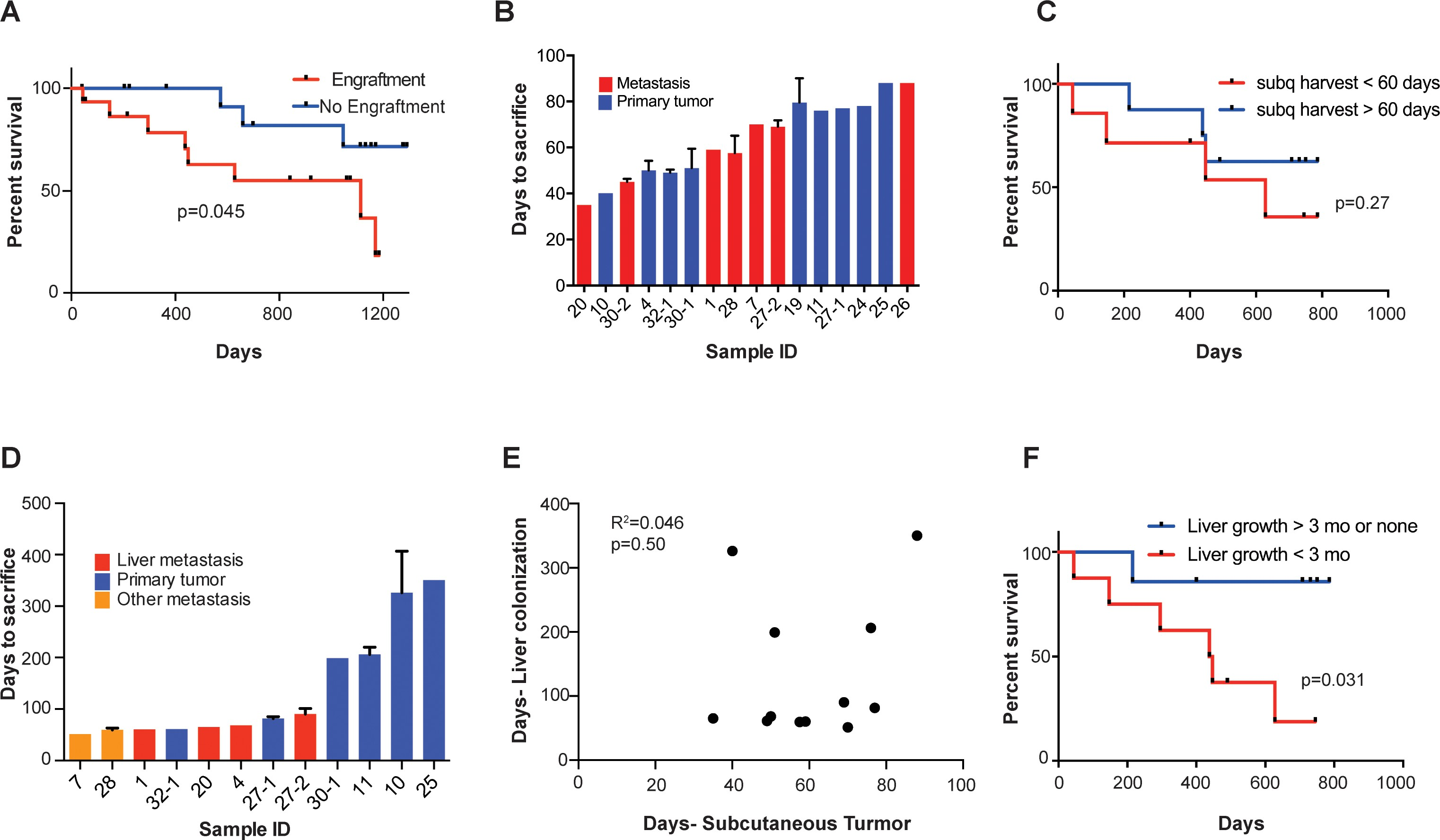 Pck1 And Dhodh Drive Colorectal Cancer Liver Metastatic Colonization And Hypoxic Growth By Promoting Nucleotide Synthesis Elife