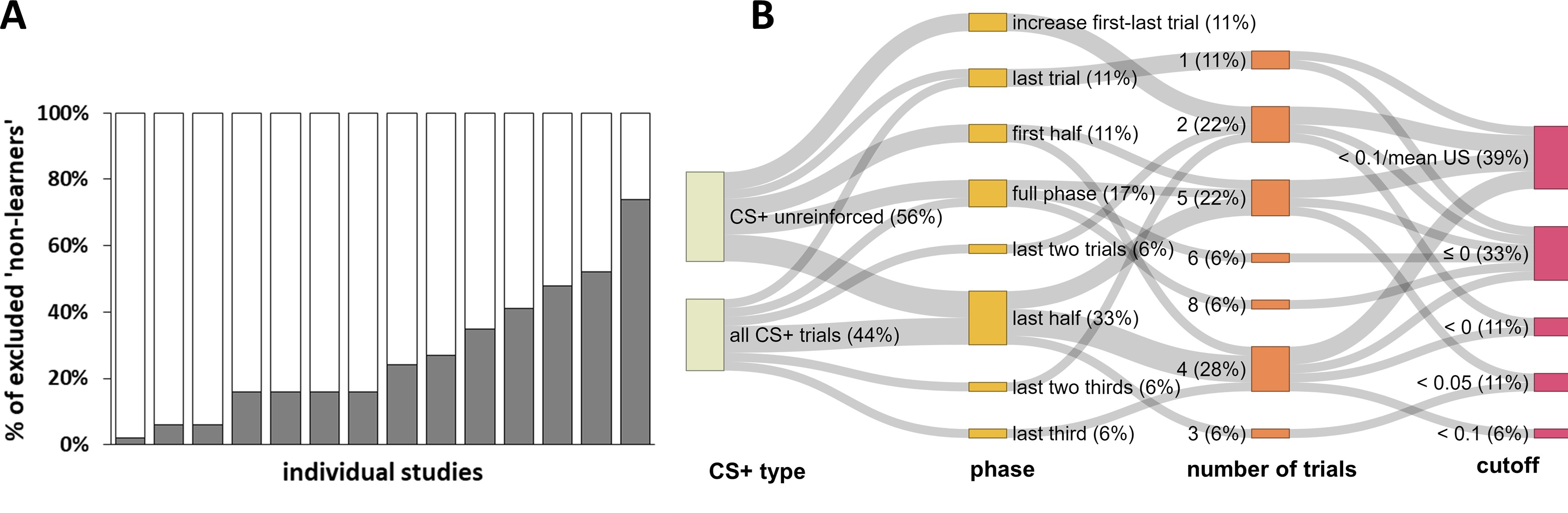 Navigating The Garden Of Forking Paths For Data Exclusions In Fear Conditioning Research Elife