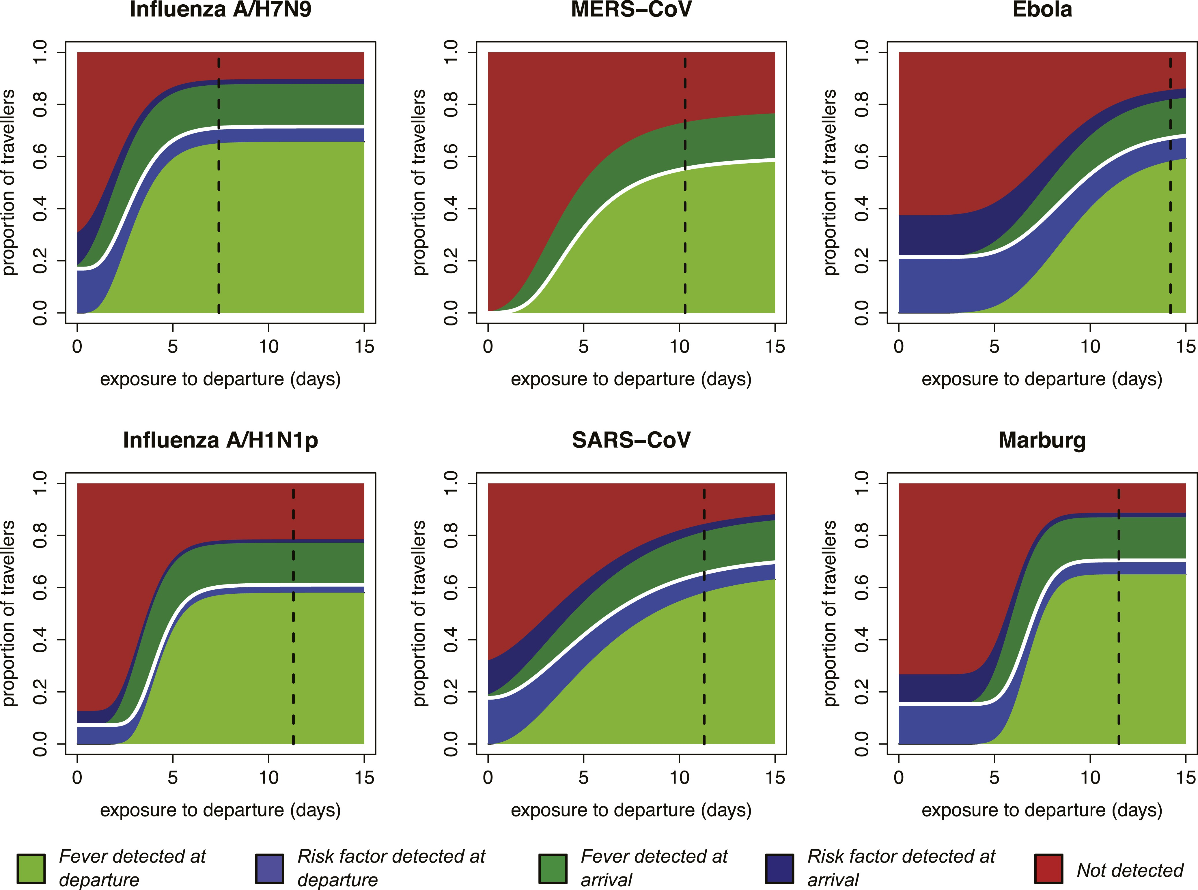 Effectiveness Of Traveller Screening For Emerging Pathogens Is Shaped By Epidemiology And Natural History Of Infection Elife