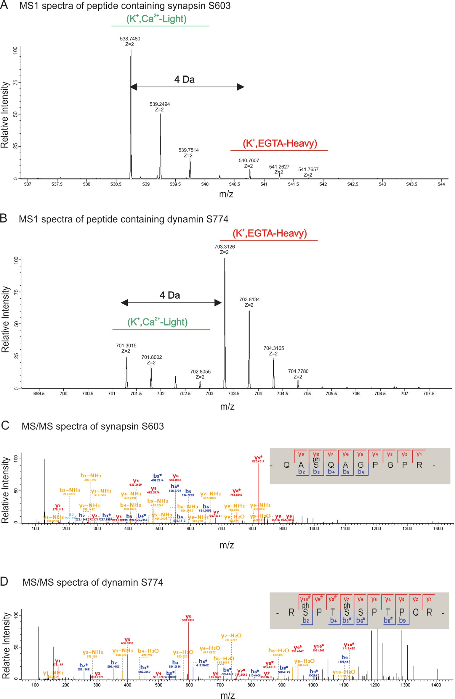 an analysis of proteins Protein mass spectrometry analysis ‹ protein peptides and proteins protein.