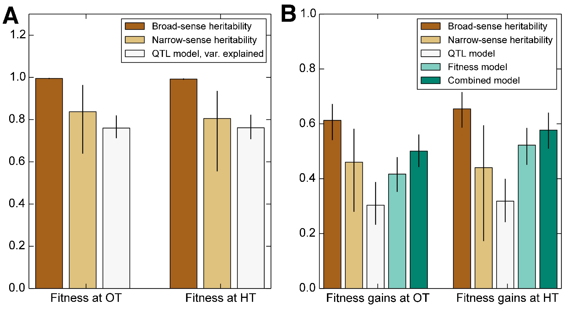 Differences In Fitness Natural Selection