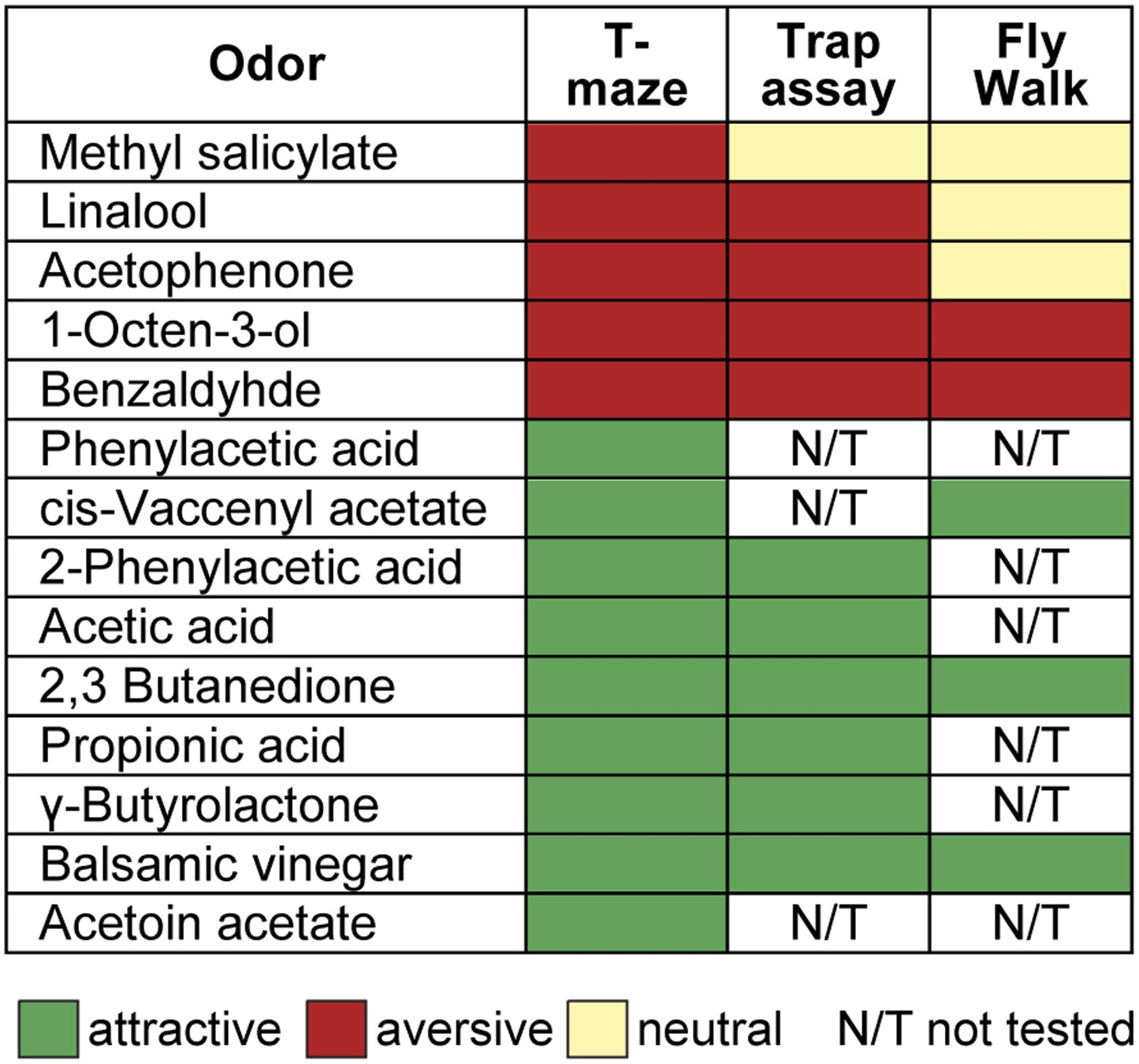 Figures and data in Decoding odor quality and intensity in the ...