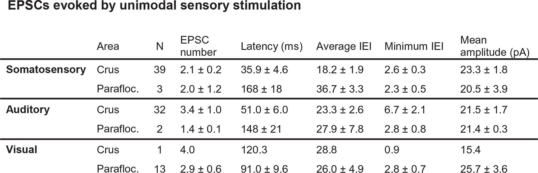 Multimodal sensory integration in single cerebellar granule cells in ...
