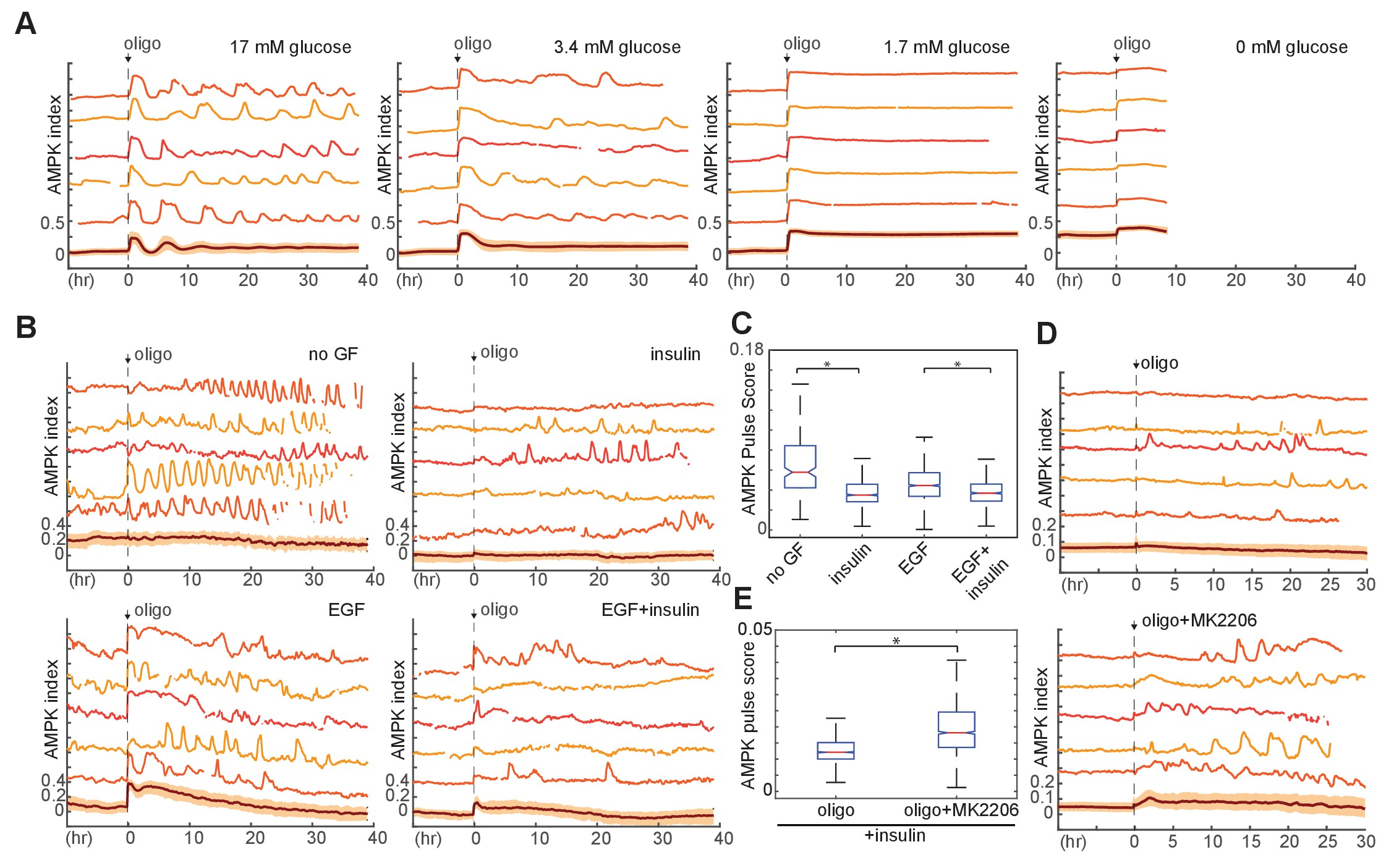 Figures and data in akt regulation of glycolysis mediates download asset open asset pooptronica Gallery