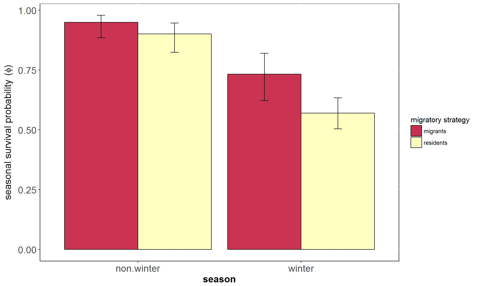 Migration confers winter survival benefits in a partially migratory ...